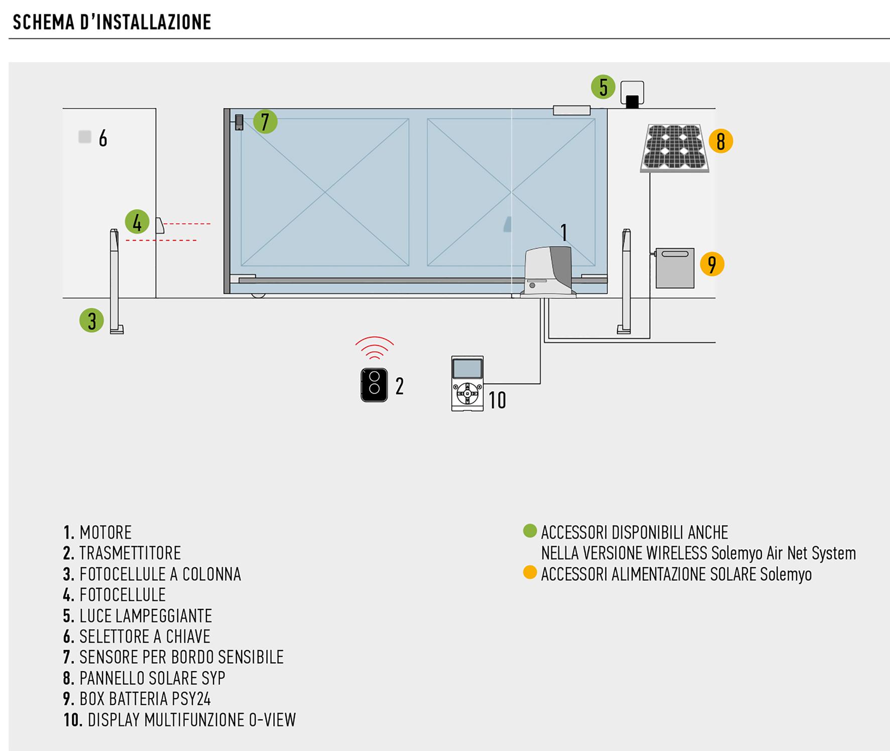Schema Elettrico Per Finecorsa Motoriduttore : Nice robuskit kit per l automazione di cancelli