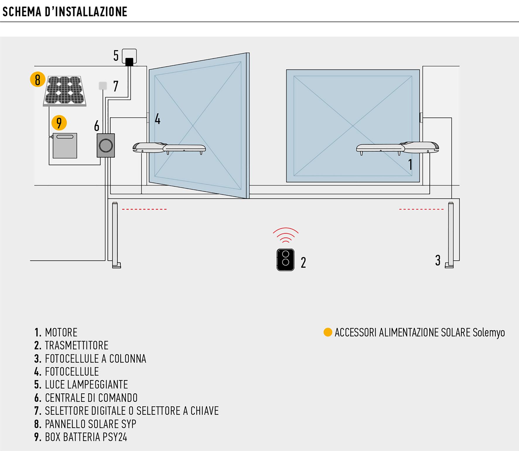 Schema Collegamento Fotocellule Nice : Nice wingokit kit per l automazione di cancelli a